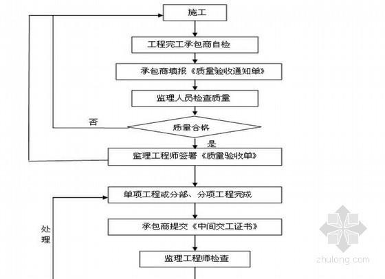 公路工程监理工作总结(详细 32页)