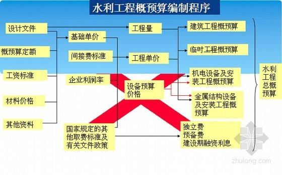2015版水利水电工程概预算入门精讲讲义(图表181页)
