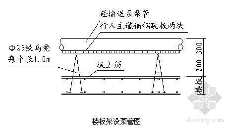 江苏某超高层综合楼钢筋施工方案