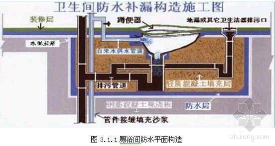厨房卫生间地面改性聚脲防水涂料施工工艺
