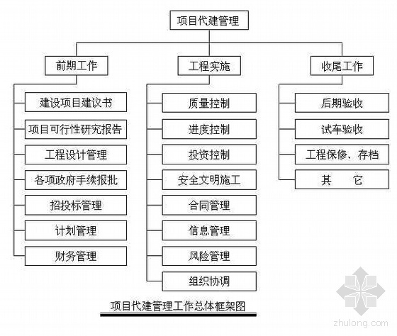 江苏某污水处理场厂区工程代建管理方案