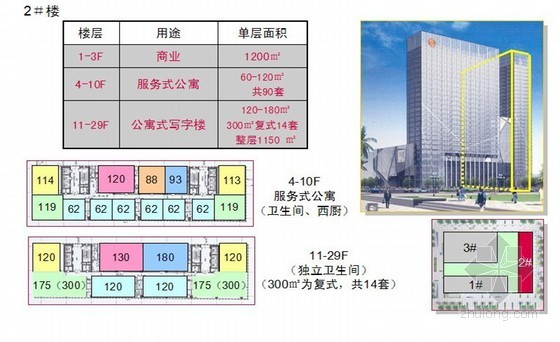 [深圳]CBD综合体形象定位及营销策略