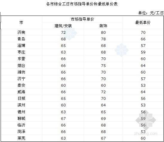 2013年山东省建设工程定额人工单价调整说明