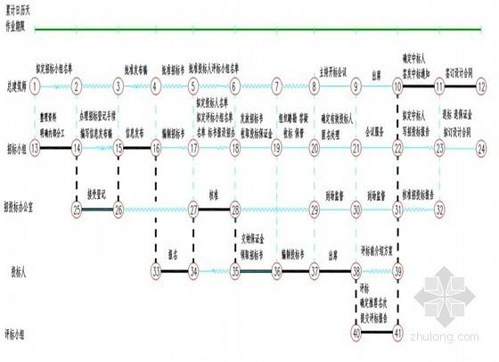 房地产项目开发作业指引(共207页)