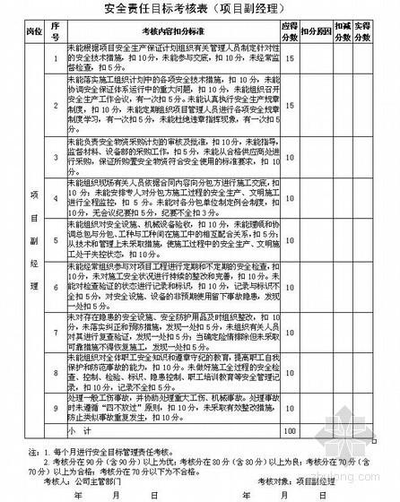 [安徽]建筑工程施工现场安全资料表格(全套)