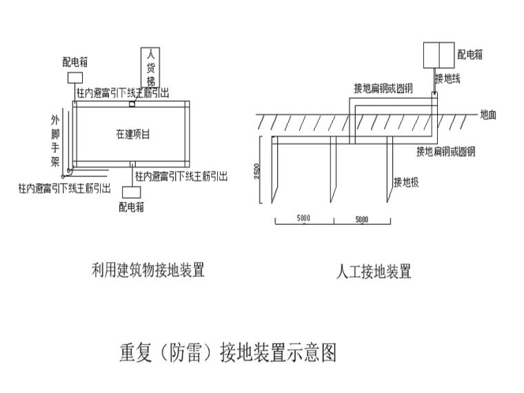 [宁波]高层住宅项目临电施工方案(26页)