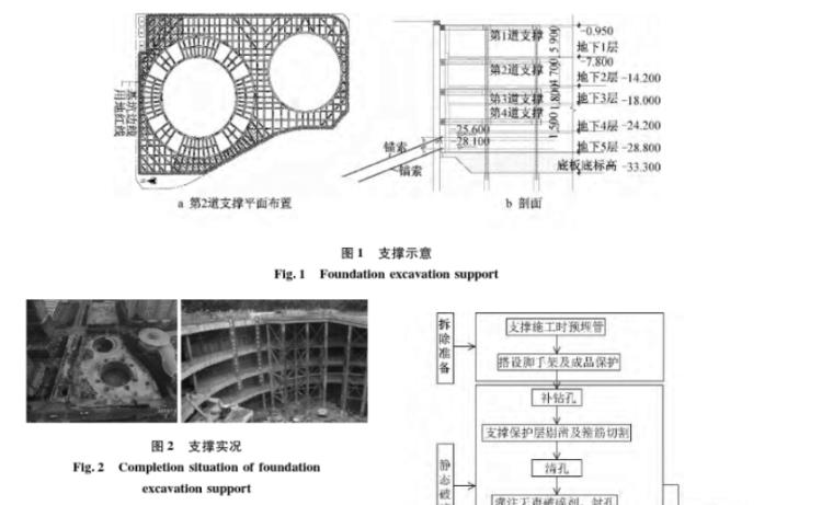 深圳平安金融中心超深基坑混凝土支撑拆除关键技术