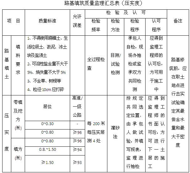 [贵州]道路改扩建工程监理大纲(278,图文丰富)_6