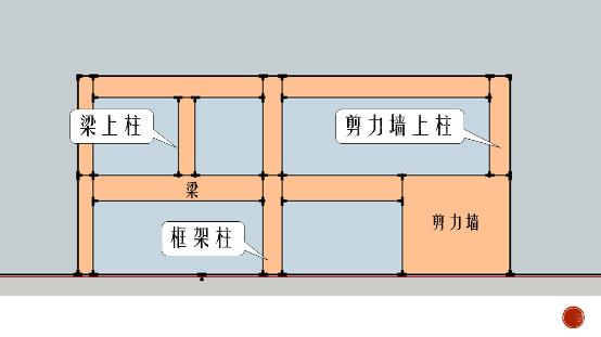 5种柱子的2种标注方法,啥叫嵌固部位?soeasy!_1
