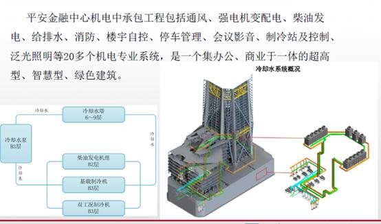 超高层项目机电工程创新技术(机电工程,附图丰富)_2