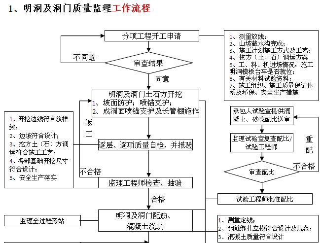 [江苏]高速隧道工程施工监理实施细则(166页)_3