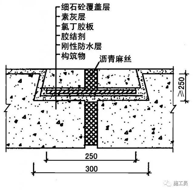 最详细的地下室防水工程施工做法!_10
