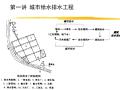 [清华大学]建筑给排水精品讲义(211页)