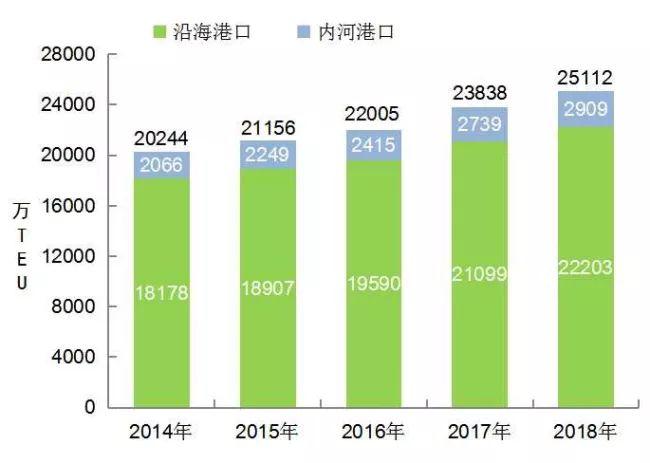 [数据]2018年交通运输行业发展统计公报_18