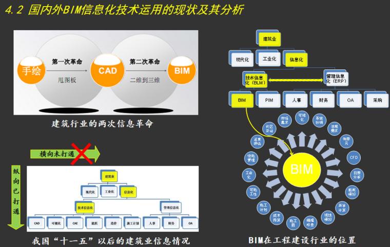国内外BIM信息化技术运用的现状及其分析
