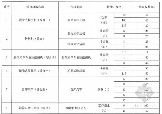 云南省2013版建设工程造价计价依据宣贯(326页)