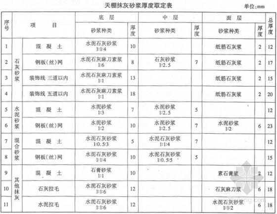 河北省2012装饰装修工程消耗量定额(部分)