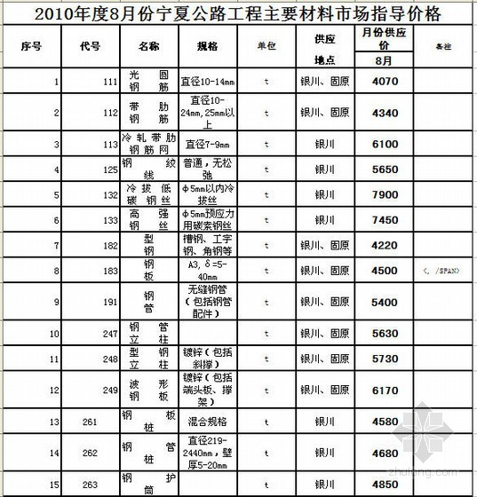 2010年8月宁夏公路工程主要材料市场指导价格