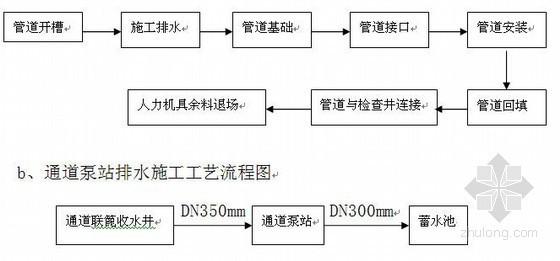 [天津]城市道路工程排水专项施工方案
