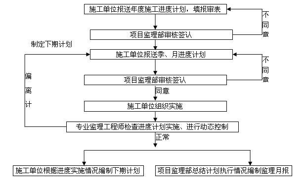 [安徽]框剪结构办公综合楼工程监理规划(120页)