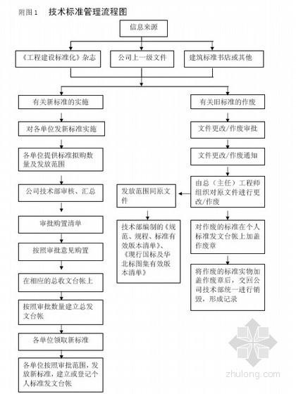 [中建]工程技术管理办法(2010年 资料 试验 现场 考核)