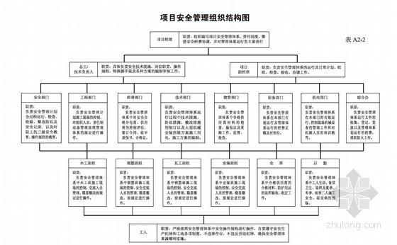 [武汉]建筑施工项目安全管理内业资料
