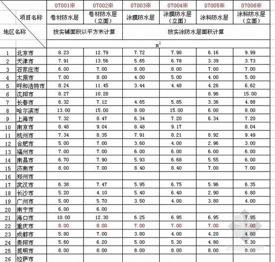 全国主要城市2011年三季度建筑工程实物工程量人工成本信息表