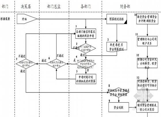 房地产项目运营流程模板(开发、财务、后勤、管理)