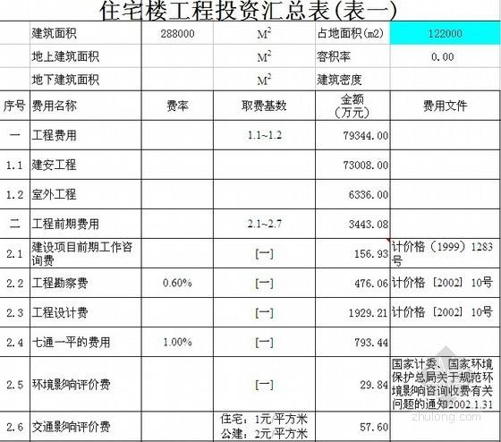 某住宅工程投资估算表