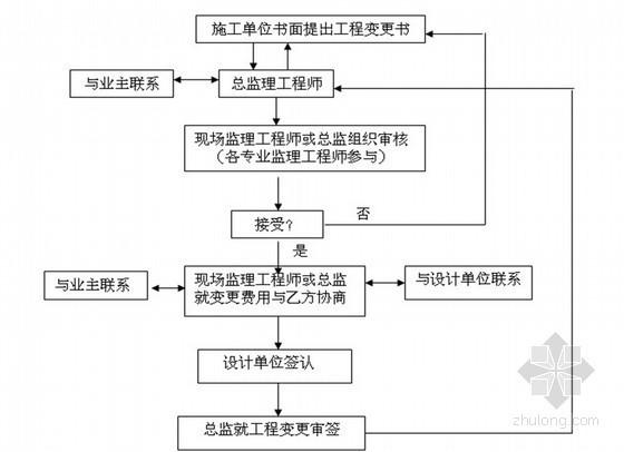 [安徽]新建卷烟厂工程监理大纲(质控措施详细)