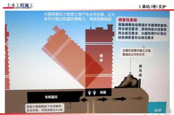 基坑的支护、降水工程与边坡支护施工技术图解_39