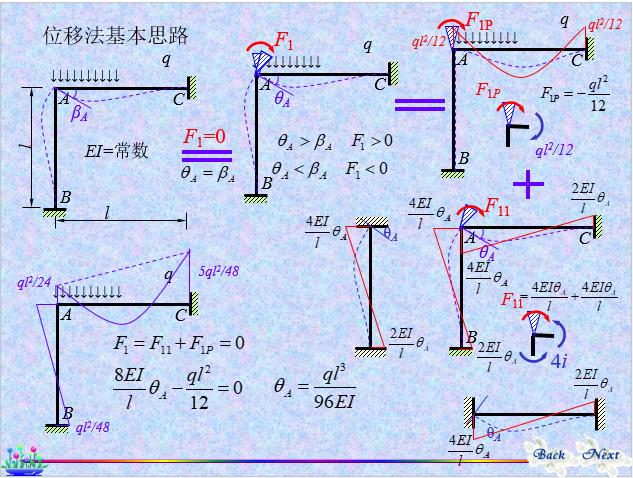 结构力学-位移法_3