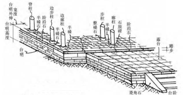 古建筑有规范了!!住建部发布《传统建筑工程技术规范》_44