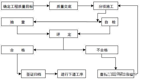 某项目采暖系统管道施工组设计_9