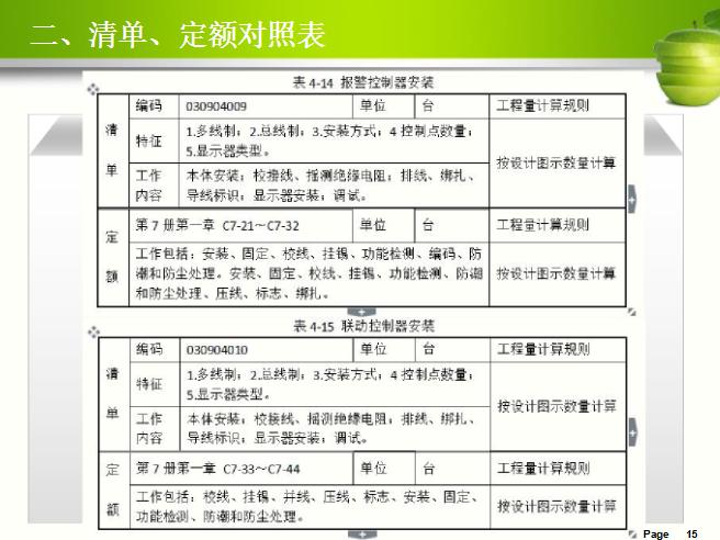 [中南大学]消防设备安装工程计量(共74页)-清单、定额对照表