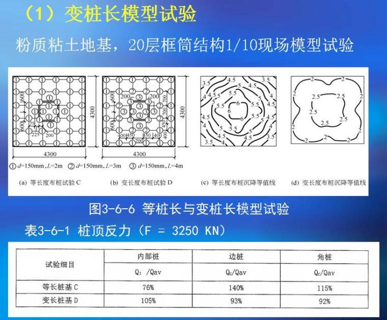 《建筑桩基技术规范》JGJ94-2008关键问题的剖析与理解培训PPT(442页)_4