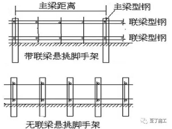 悬挑脚手架计算实例,一篇文章让你学会悬挑脚手架计算