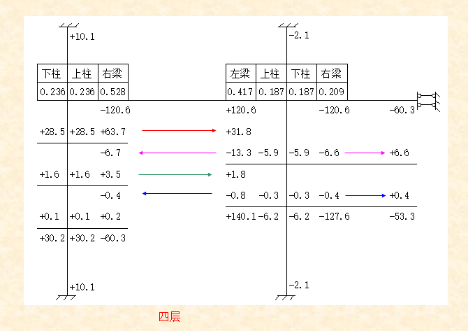 混凝土-分层法-弯矩分配法计算题_9