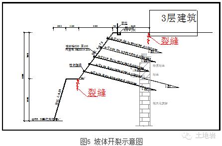基坑边坡常见事故处理方法实例_5