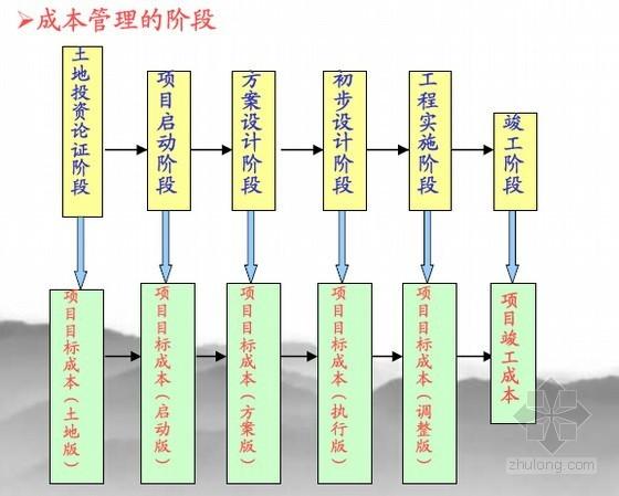 [标杆地产]细节式成本管理模式精讲(图表丰富70页)