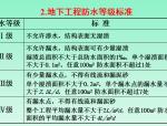 【全国】防水工程施工质量控制与验收(共102页)