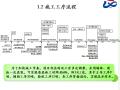 伟德娱乐官方网站首页_【北京】温泉项目装配式韦德国际线上娱乐工艺介绍(共85页)