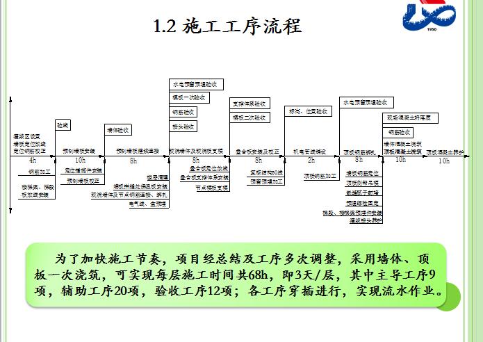 [北京]温泉项目装配式施工工艺介绍(共85页)