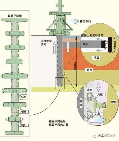 型钢水泥土复合搅拌桩支护结构技术_4