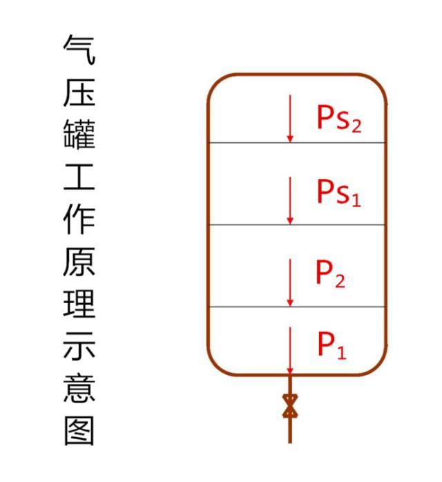 消防增压稳压设备之稳压泵、气压罐_3