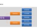 一般住宅图纸中Revit可载入族的使用分类总结