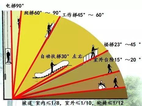 楼梯的常用数据与计算方法(值得收藏)_2