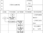房地产项目开发管理手册(全套)