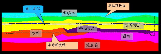 某地铁站施工方案(旋喷桩、土方回填、基坑开挖与支护等7项)_7