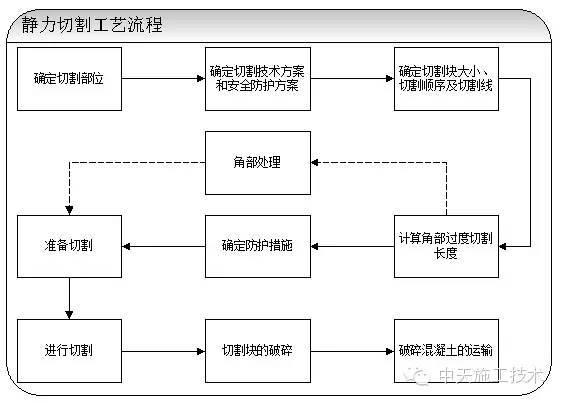 混凝土静力切割施工工艺(结构改造)